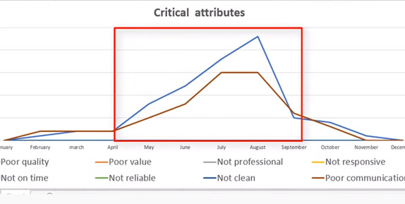 examples of when critical attributes were most prevalent