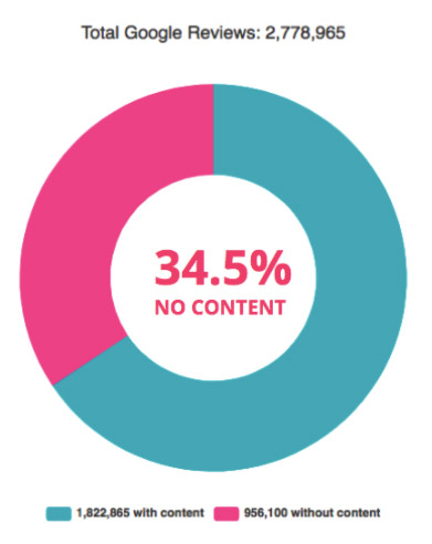pie chart showing 355 of google reviews are left with no contest